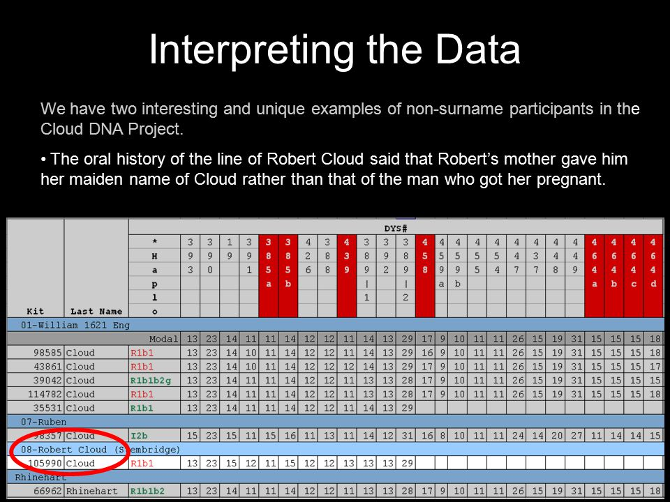 Interpreting the Data We have two interesting and unique examples of non-surname participants in the Cloud DNA Project. The oral history of the line o