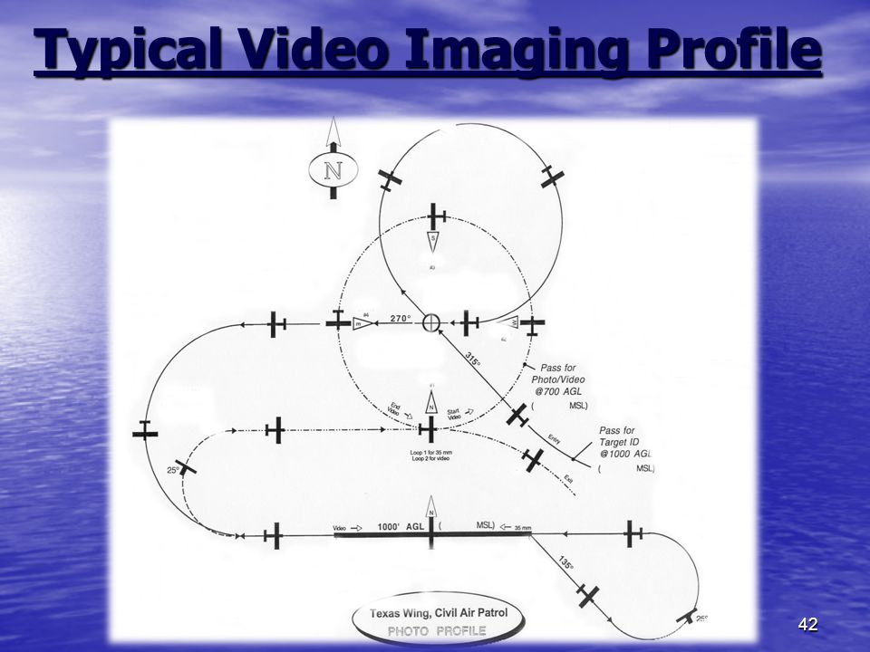 42 Typical Video Imaging Profile