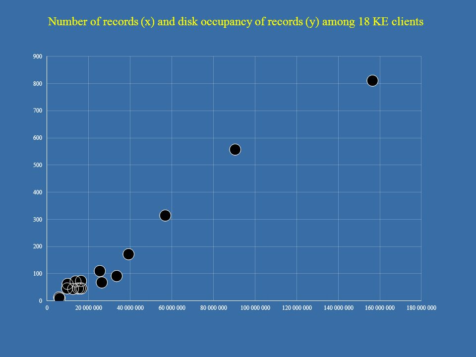 Number of records (x) and disk occupancy of records (y) among 18 KE clients