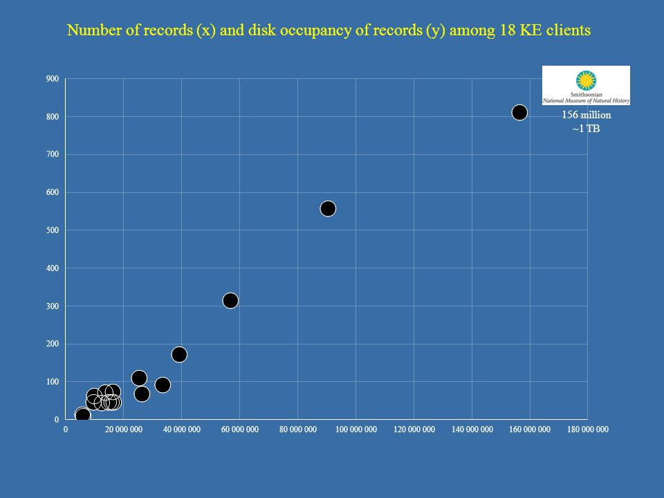 156 million ~1 TB Number of records (x) and disk occupancy of records (y) among 18 KE clients