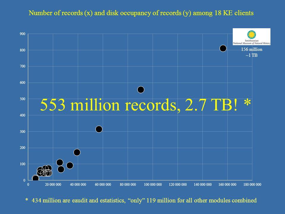 156 million ~1 TB 553 million records, 2.7 TB.