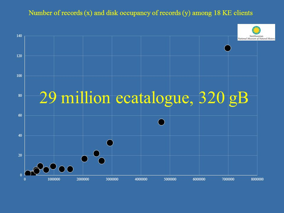 29 million ecatalogue, 320 gB Number of records (x) and disk occupancy of records (y) among 18 KE clients