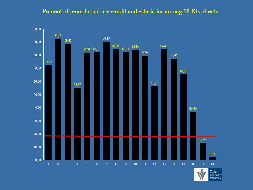 Percent of records that are eaudit and estatistics among 18 KE clients
