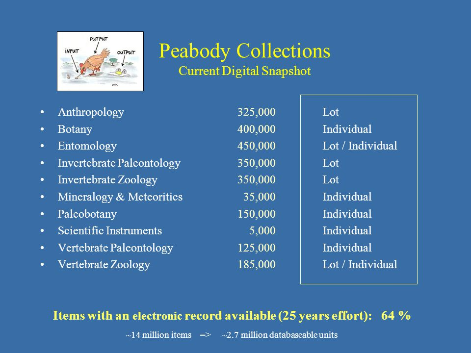 Peabody Collections Current Digital Snapshot Anthropology 325,000Lot Botany 400,000Individual Entomology 450,000Lot / Individual Invertebrate Paleontology 350,000Lot Invertebrate Zoology 350,000Lot Mineralogy & Meteoritics 35,000Individual Paleobotany 150,000Individual Scientific Instruments 5,000Individual Vertebrate Paleontology 125,000Individual Vertebrate Zoology 185,000Lot / Individual Items with an electronic record available (25 years effort): 64 % ~14 million items => ~2.7 million databaseable units