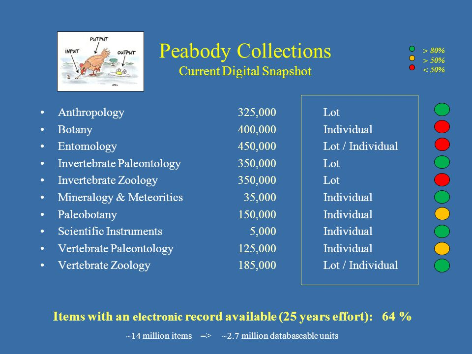 Peabody Collections Current Digital Snapshot Anthropology 325,000Lot Botany 400,000Individual Entomology 450,000Lot / Individual Invertebrate Paleontology 350,000Lot Invertebrate Zoology 350,000Lot Mineralogy & Meteoritics 35,000Individual Paleobotany 150,000Individual Scientific Instruments 5,000Individual Vertebrate Paleontology 125,000Individual Vertebrate Zoology 185,000Lot / Individual > 80% > 50% < 50% Items with an electronic record available (25 years effort): 64 % ~14 million items => ~2.7 million databaseable units