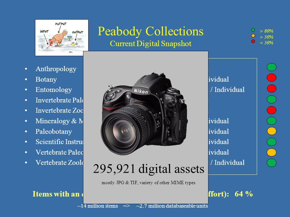 Peabody Collections Current Digital Snapshot Anthropology 325,000Lot Botany 400,000Individual Entomology 450,000Lot / Individual Invertebrate Paleonto