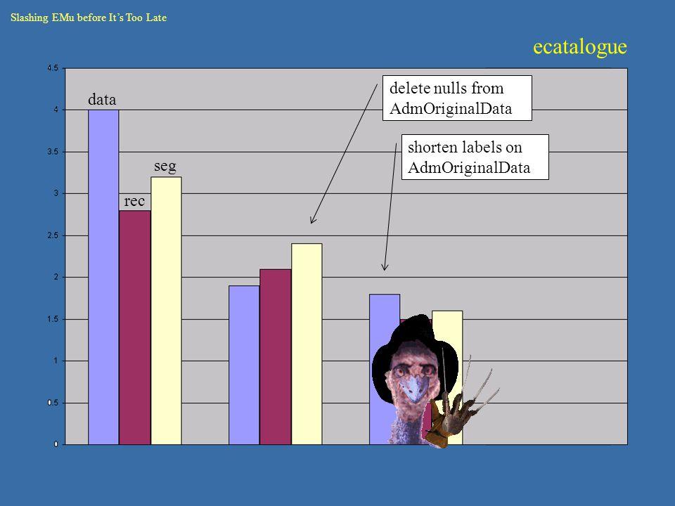 Crunch 3 data rec seg delete nulls from AdmOriginalData shorten labels on AdmOriginalData Slashing EMu before It's Too Late ecatalogue