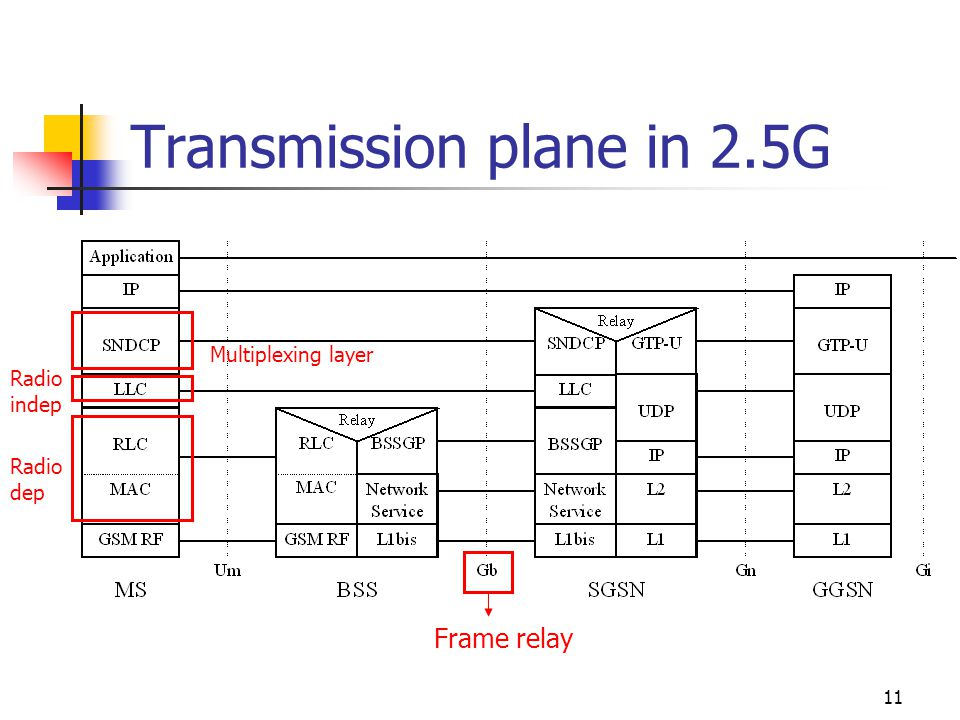 11 Transmission plane in 2.5G Frame relay Radio dep Radio indep Multiplexing layer