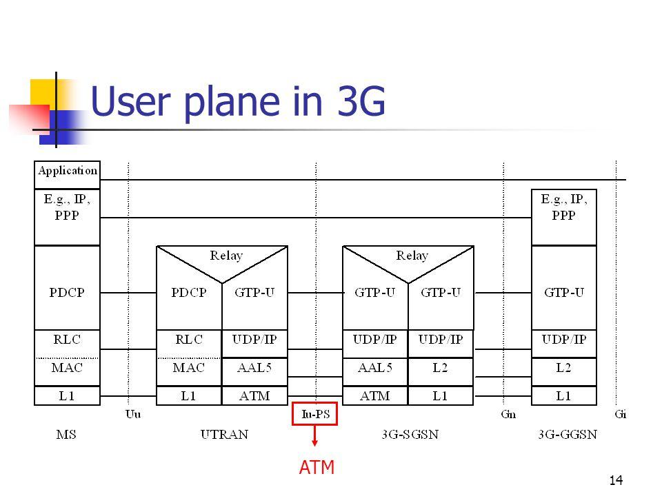 14 User plane in 3G ATM