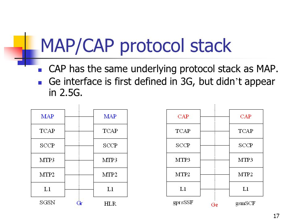 17 MAP/CAP protocol stack CAP has the same underlying protocol stack as MAP.