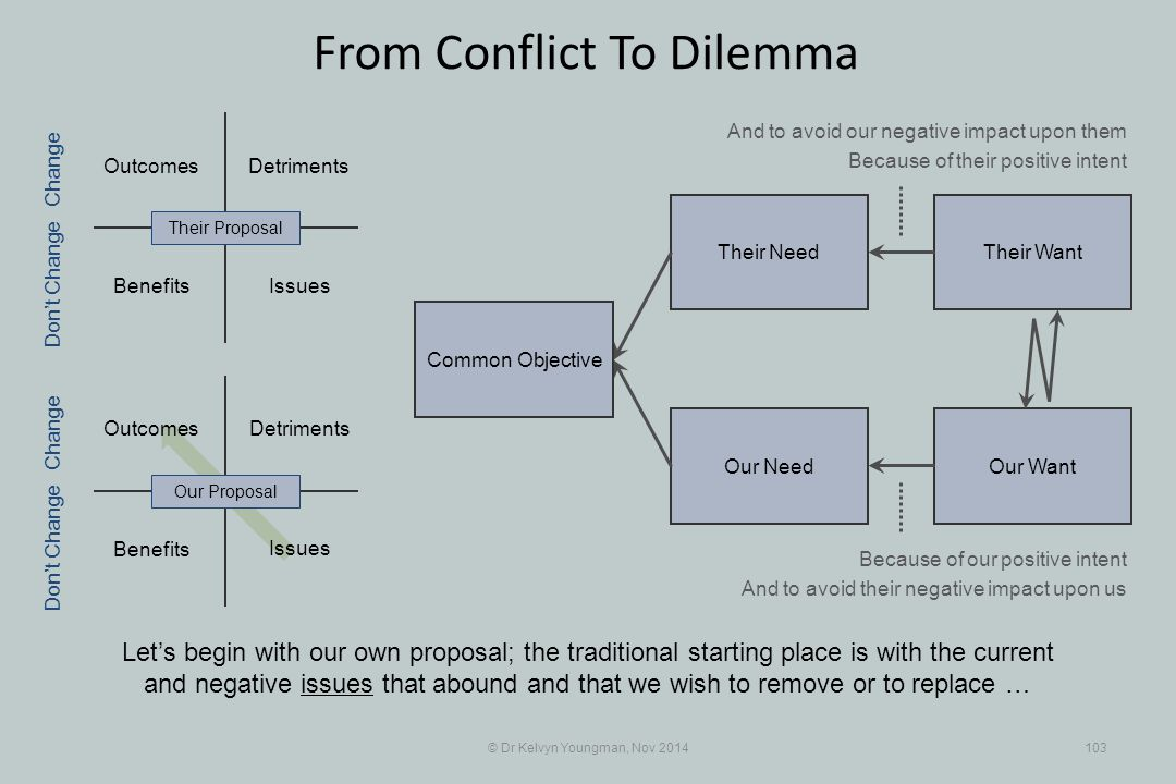 Their WantTheir Need Our WantOur Need Outcomes Benefits Detriments Benefits Detriments © Dr Kelvyn Youngman, Nov 2014103 From Conflict To Dilemma Let'