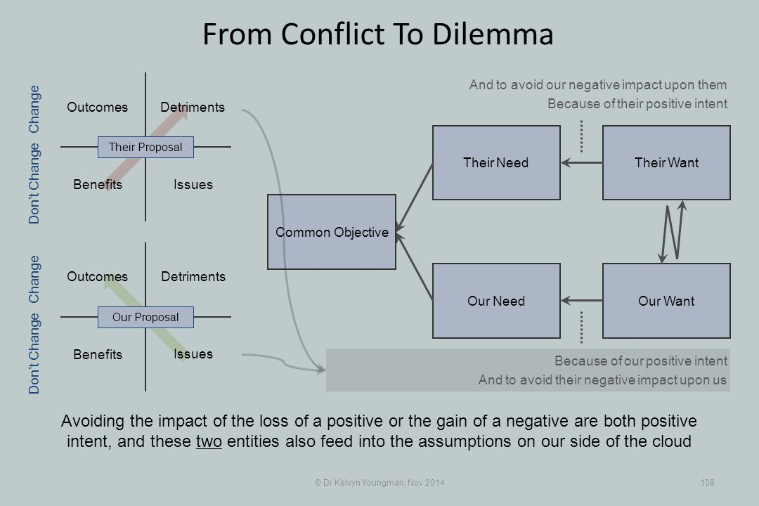 Outcomes Their WantTheir Need Our WantOur Need Outcomes Benefits Detriments © Dr Kelvyn Youngman, Nov 2014108 From Conflict To Dilemma Common Objectiv