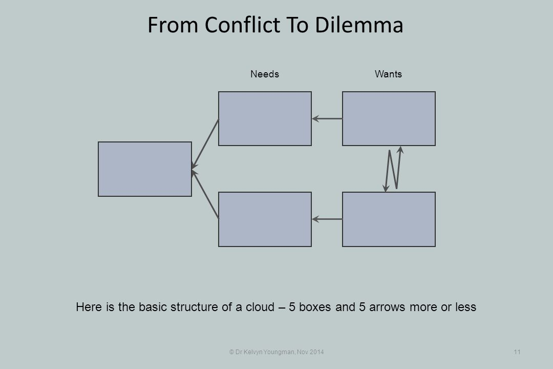 © Dr Kelvyn Youngman, Nov 201411 From Conflict To Dilemma Here is the basic structure of a cloud – 5 boxes and 5 arrows more or less NeedsWants