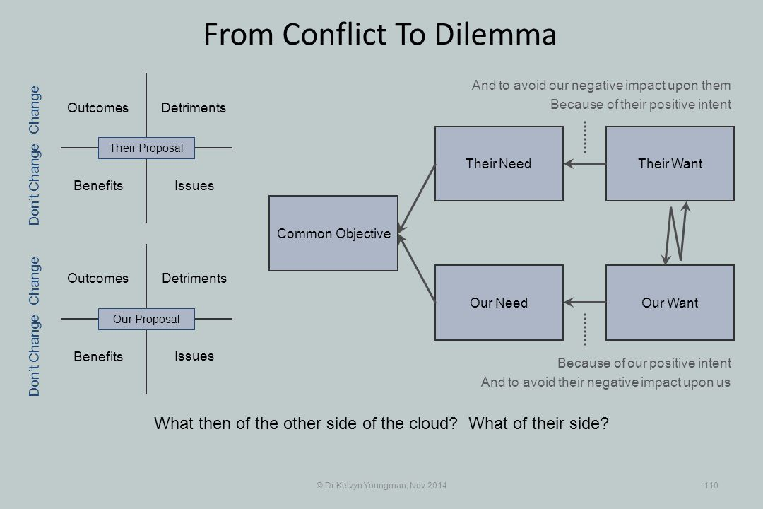 Outcomes Their WantTheir Need Our WantOur Need Outcomes Benefits Detriments © Dr Kelvyn Youngman, Nov 2014110 From Conflict To Dilemma Common Objectiv