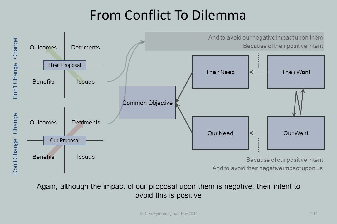 Their WantTheir Need Our WantOur Need Benefits Detriments Benefits Detriments © Dr Kelvyn Youngman, Nov 2014117 From Conflict To Dilemma Common Object