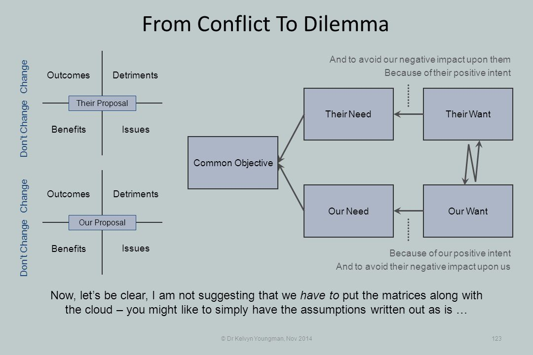 Their WantTheir Need Our WantOur Need Outcomes Benefits Detriments Benefits Detriments © Dr Kelvyn Youngman, Nov 2014123 From Conflict To Dilemma Now,