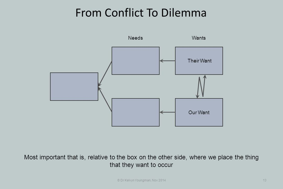 Their Want Our Want © Dr Kelvyn Youngman, Nov 201413 From Conflict To Dilemma Most important that is, relative to the box on the other side, where we