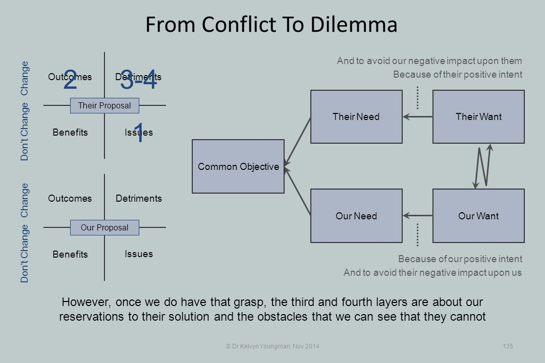 Their WantTheir Need Our WantOur Need Outcomes Benefits Detriments Benefits Detriments © Dr Kelvyn Youngman, Nov 2014135 From Conflict To Dilemma Howe