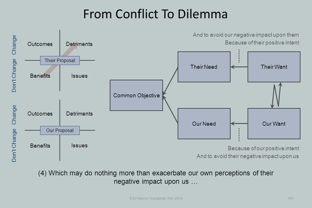 Their WantTheir Need Our WantOur Need Outcomes Benefits Detriments Benefits Detriments © Dr Kelvyn Youngman, Nov 2014191 From Conflict To Dilemma (4)