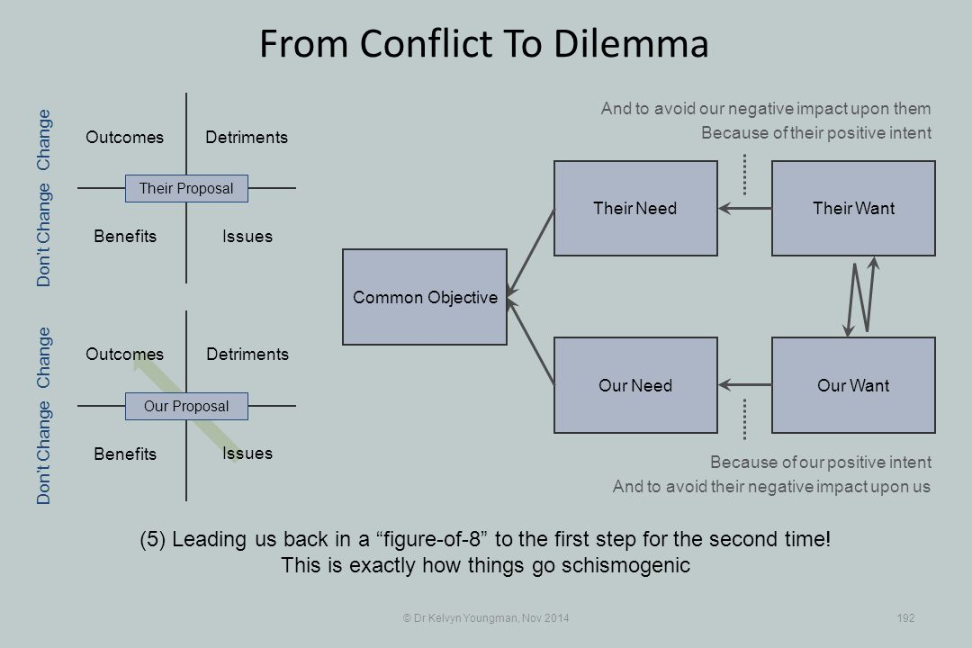 Their WantTheir Need Our WantOur Need Outcomes Benefits Detriments Benefits Detriments © Dr Kelvyn Youngman, Nov 2014192 From Conflict To Dilemma (5)