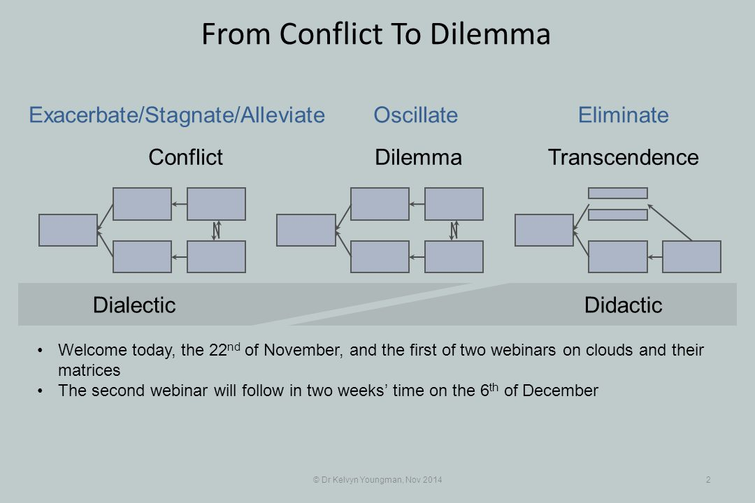 © Dr Kelvyn Youngman, Nov 20142 From Conflict To Dilemma Conflict DilemmaTranscendence Exacerbate/Stagnate/Alleviate OscillateEliminate DidacticDialec