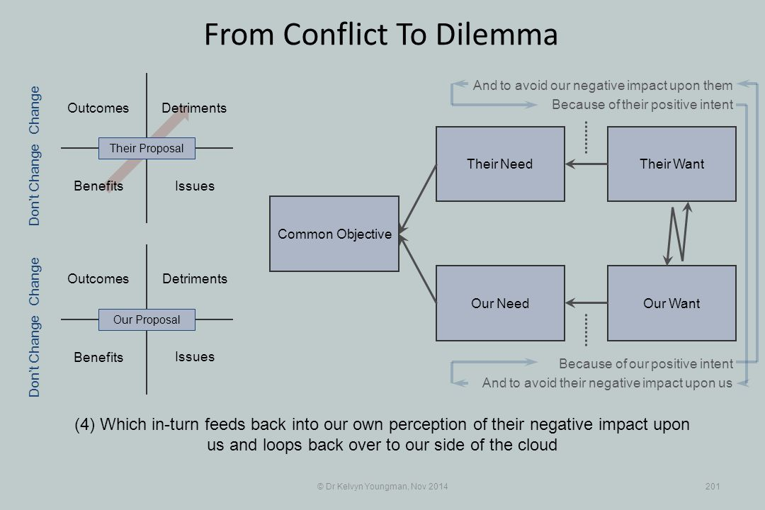 Their WantTheir Need Our WantOur Need Outcomes Benefits Detriments Benefits Detriments © Dr Kelvyn Youngman, Nov 2014201 From Conflict To Dilemma (4)