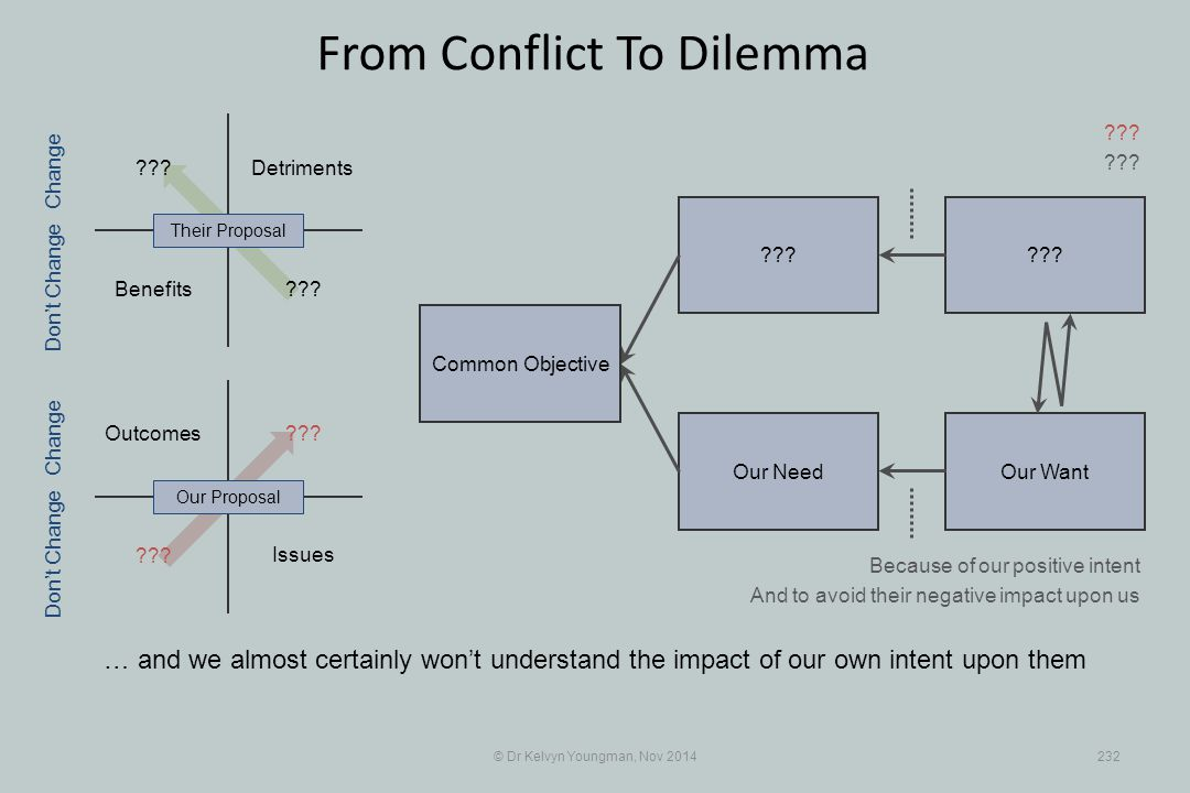 ??? Our WantOur Need ??? Benefits Detriments © Dr Kelvyn Youngman, Nov 2014232 From Conflict To Dilemma … and we almost certainly won't understand the
