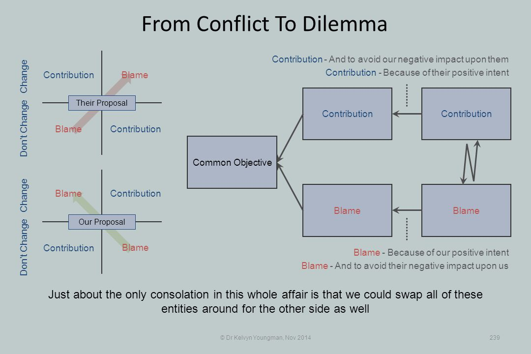 Contribution Blame Contribution Blame © Dr Kelvyn Youngman, Nov 2014239 From Conflict To Dilemma Just about the only consolation in this whole affair