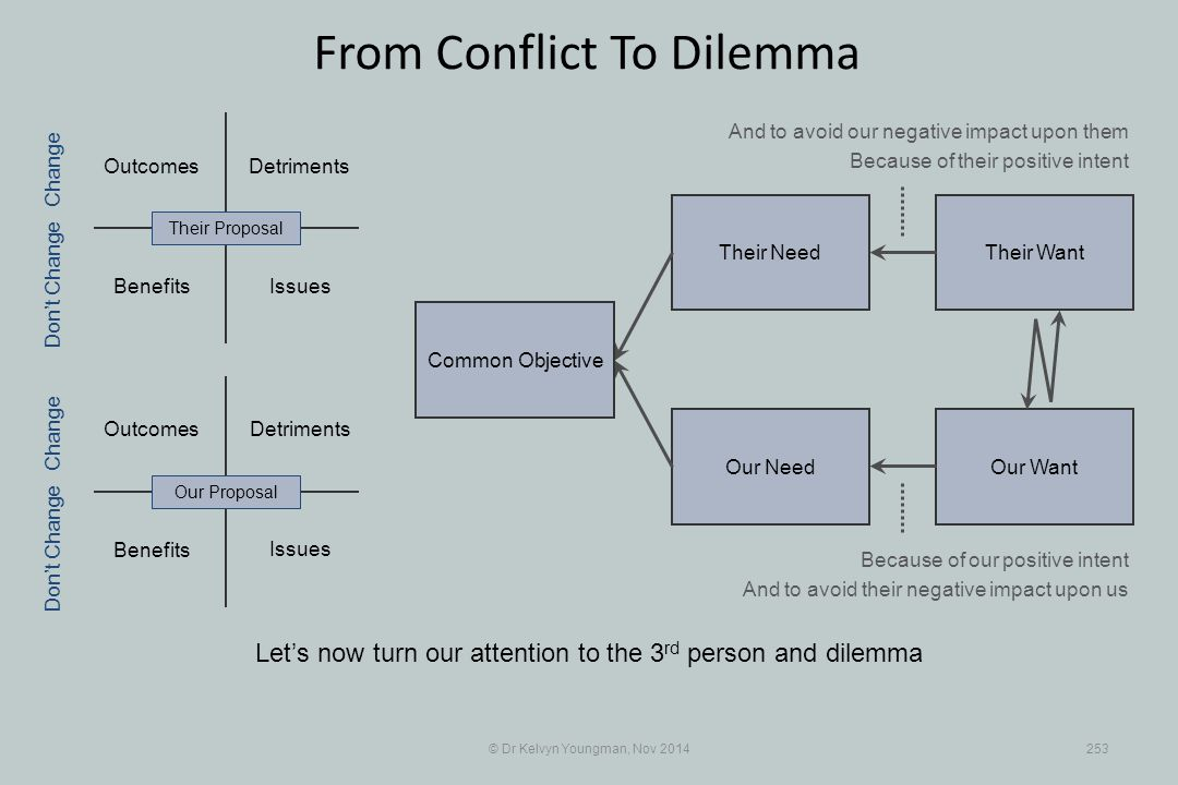 Their WantTheir Need Our WantOur Need Outcomes Benefits Detriments Benefits Detriments © Dr Kelvyn Youngman, Nov 2014253 From Conflict To Dilemma Let'