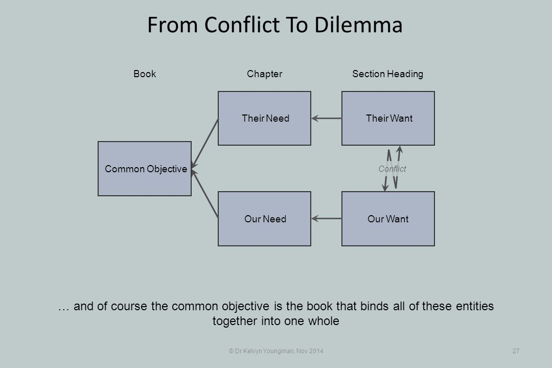 Their Want Their Need Our Want Our Need © Dr Kelvyn Youngman, Nov 201427 From Conflict To Dilemma … and of course the common objective is the book tha