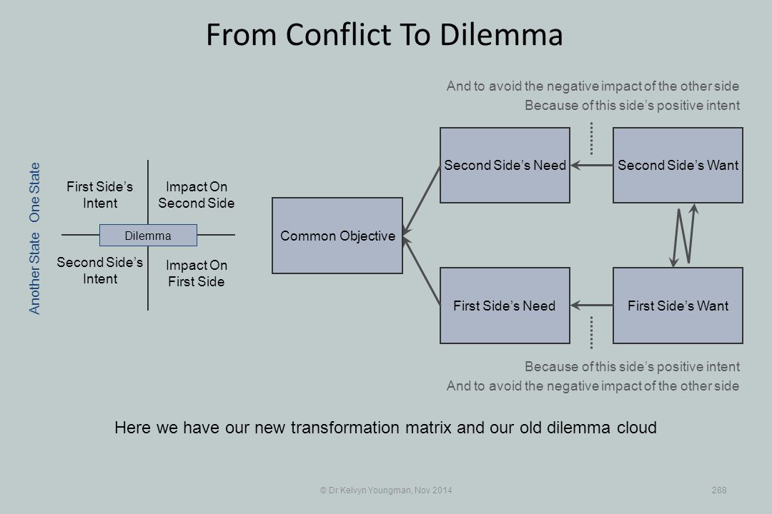 Second Side's WantSecond Side's Need First Side's WantFirst Side's Need © Dr Kelvyn Youngman, Nov 2014288 From Conflict To Dilemma Here we have our ne