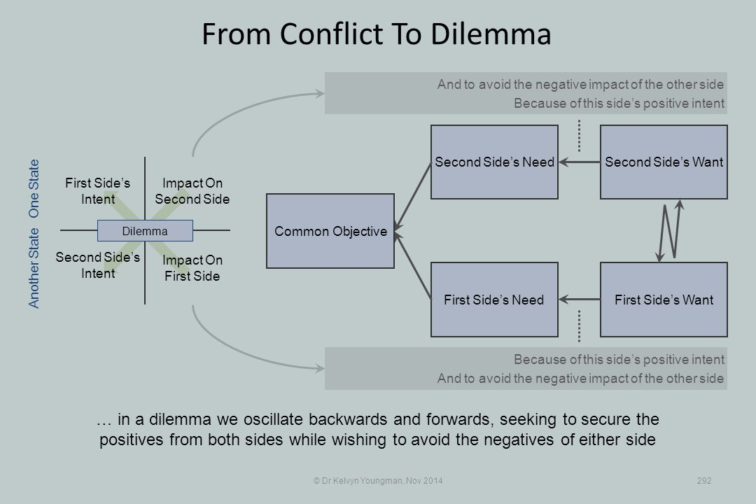 Second Side's WantSecond Side's Need First Side's WantFirst Side's Need © Dr Kelvyn Youngman, Nov 2014292 From Conflict To Dilemma … in a dilemma we o