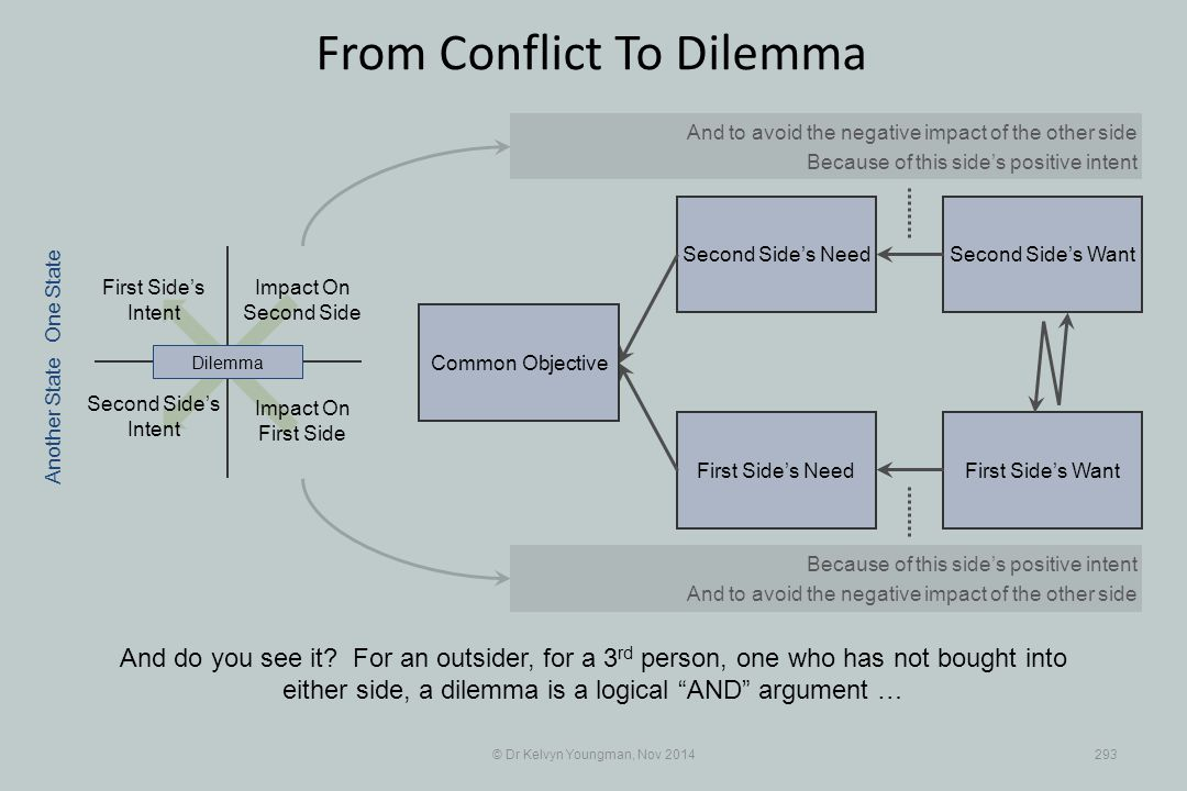 Second Side's WantSecond Side's Need First Side's WantFirst Side's Need © Dr Kelvyn Youngman, Nov 2014293 From Conflict To Dilemma Common Objective An