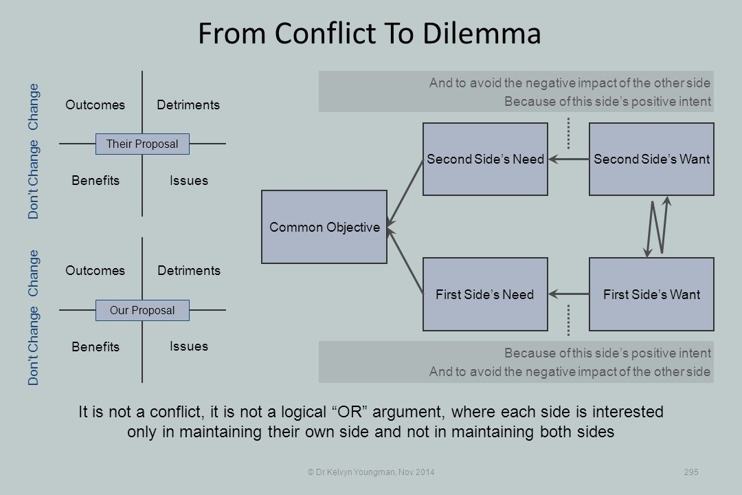 Second Side's WantSecond Side's Need First Side's WantFirst Side's Need © Dr Kelvyn Youngman, Nov 2014295 From Conflict To Dilemma It is not a conflic