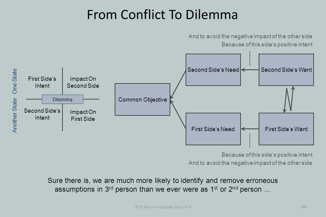 Second Side's WantSecond Side's Need First Side's WantFirst Side's Need © Dr Kelvyn Youngman, Nov 2014298 From Conflict To Dilemma Sure there is, we a