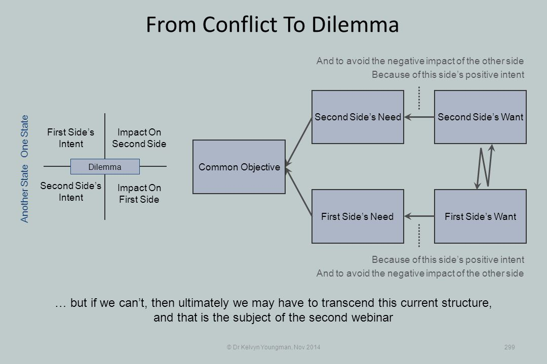 Second Side's WantSecond Side's Need First Side's WantFirst Side's Need © Dr Kelvyn Youngman, Nov 2014299 From Conflict To Dilemma … but if we can't,