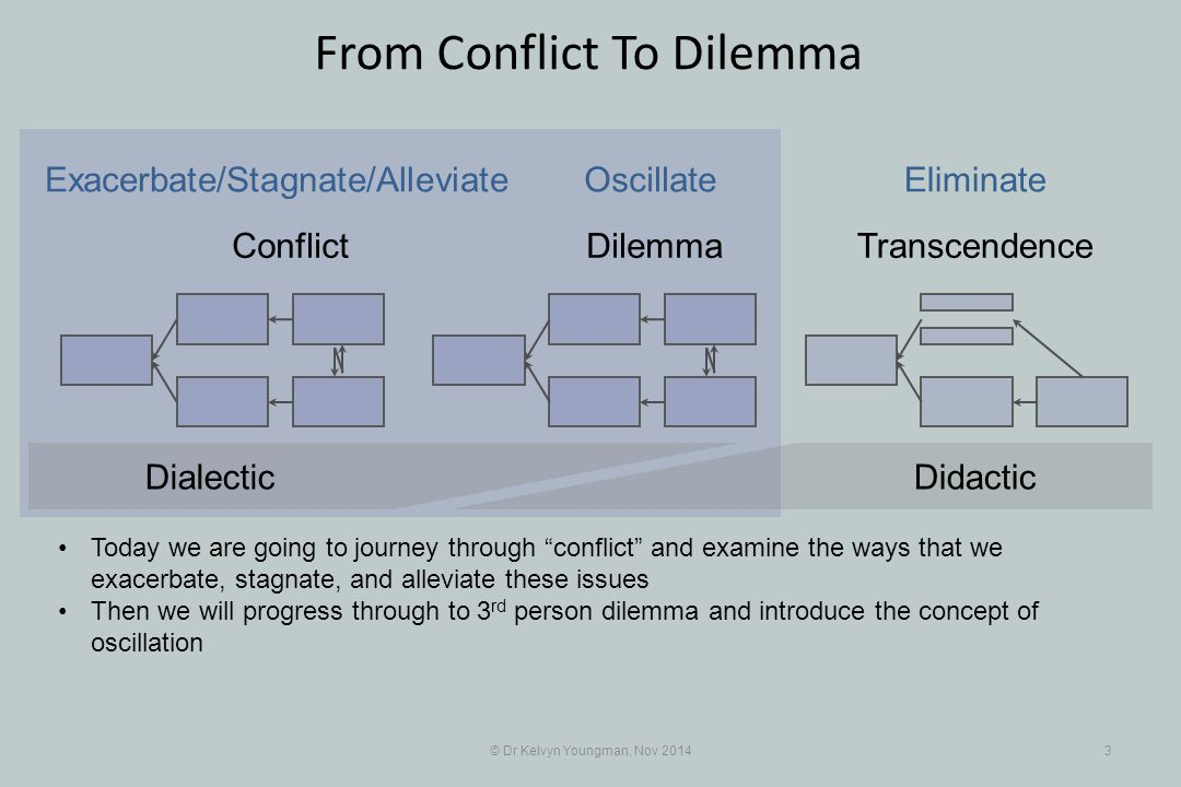 © Dr Kelvyn Youngman, Nov 20143 From Conflict To Dilemma Conflict DilemmaTranscendence Exacerbate/Stagnate/Alleviate OscillateEliminate DidacticDialec