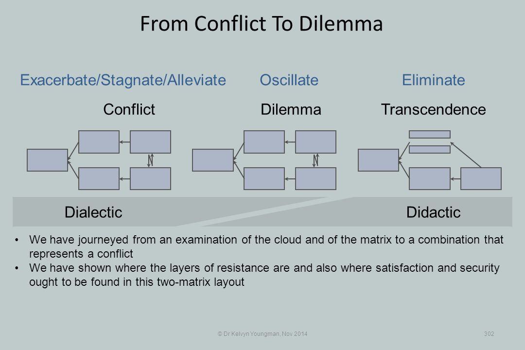 © Dr Kelvyn Youngman, Nov 2014302 From Conflict To Dilemma Conflict DilemmaTranscendence We have journeyed from an examination of the cloud and of the