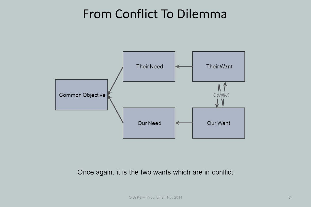 Their Want Their Need Our Want Our Need © Dr Kelvyn Youngman, Nov 201434 From Conflict To Dilemma Once again, it is the two wants which are in conflic