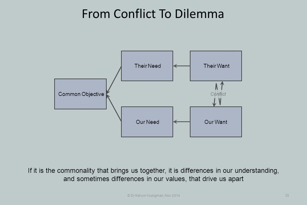 Their Want Their Need Our Want Our Need © Dr Kelvyn Youngman, Nov 201435 From Conflict To Dilemma If it is the commonality that brings us together, it