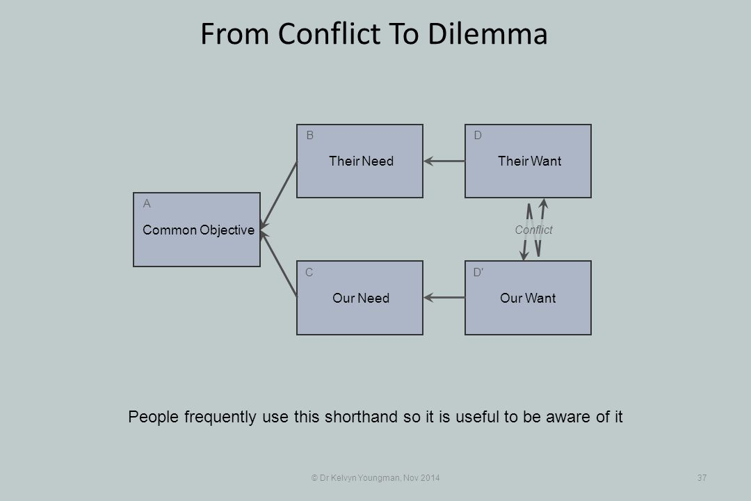 Their Want Their Need Our Want Our Need © Dr Kelvyn Youngman, Nov 201437 From Conflict To Dilemma People frequently use this shorthand so it is useful
