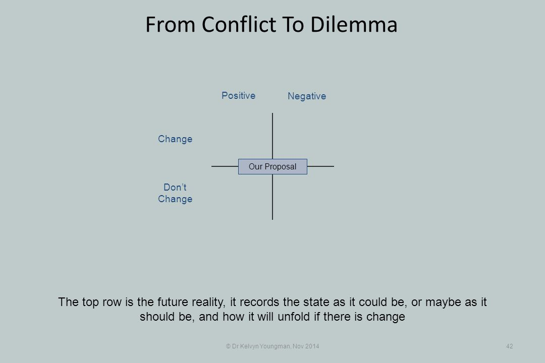 © Dr Kelvyn Youngman, Nov 201442 From Conflict To Dilemma The top row is the future reality, it records the state as it could be, or maybe as it shoul