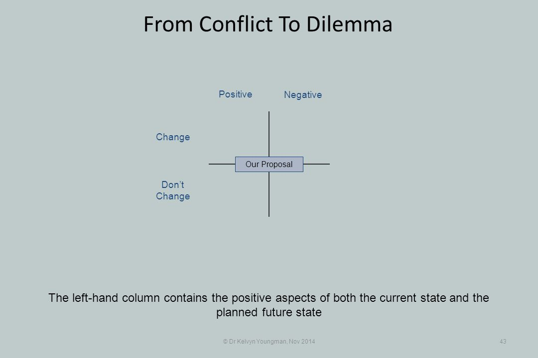© Dr Kelvyn Youngman, Nov 201443 From Conflict To Dilemma The left-hand column contains the positive aspects of both the current state and the planned