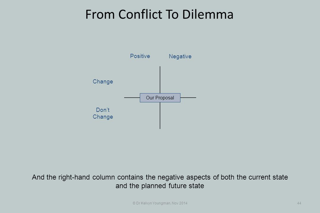 © Dr Kelvyn Youngman, Nov 201444 From Conflict To Dilemma And the right-hand column contains the negative aspects of both the current state and the pl