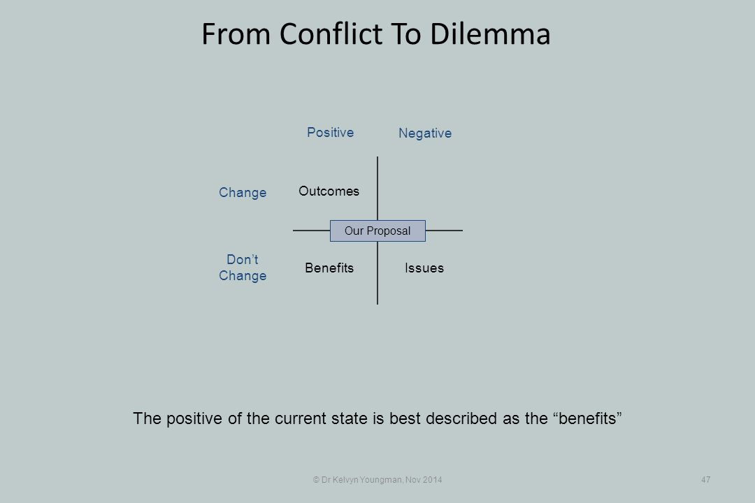 """© Dr Kelvyn Youngman, Nov 201447 From Conflict To Dilemma The positive of the current state is best described as the """"benefits"""" Benefits Issues Outcom"""