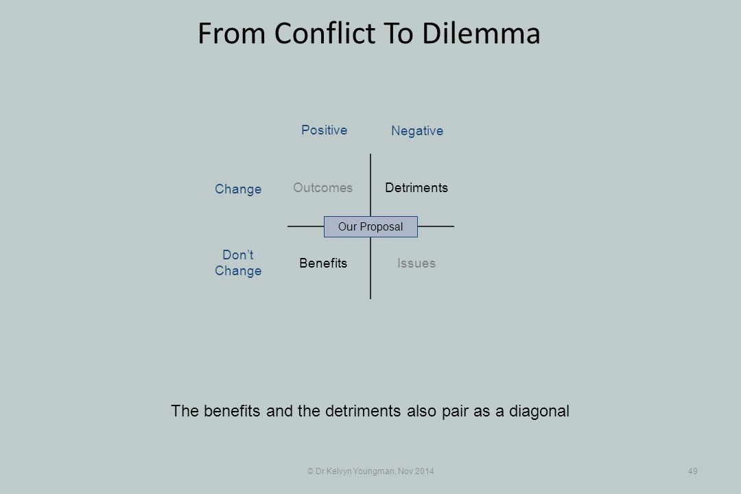 © Dr Kelvyn Youngman, Nov 201449 From Conflict To Dilemma The benefits and the detriments also pair as a diagonal Benefits Detriments Issues Outcomes