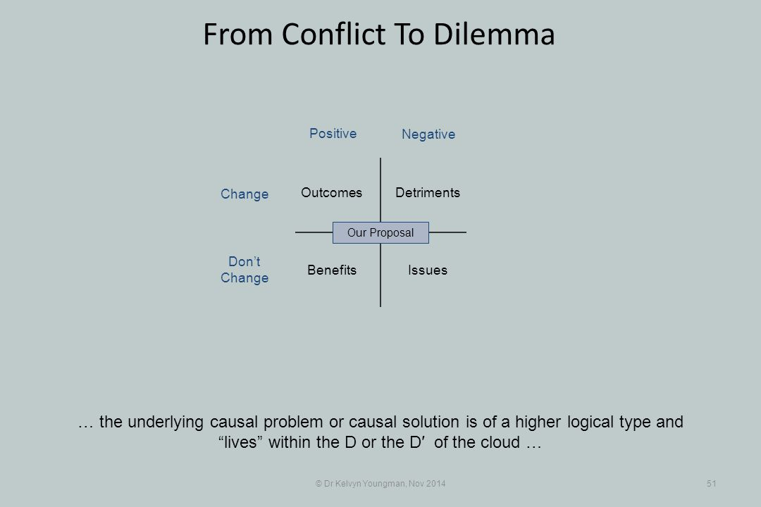 """© Dr Kelvyn Youngman, Nov 201451 From Conflict To Dilemma … the underlying causal problem or causal solution is of a higher logical type and """"lives"""" w"""