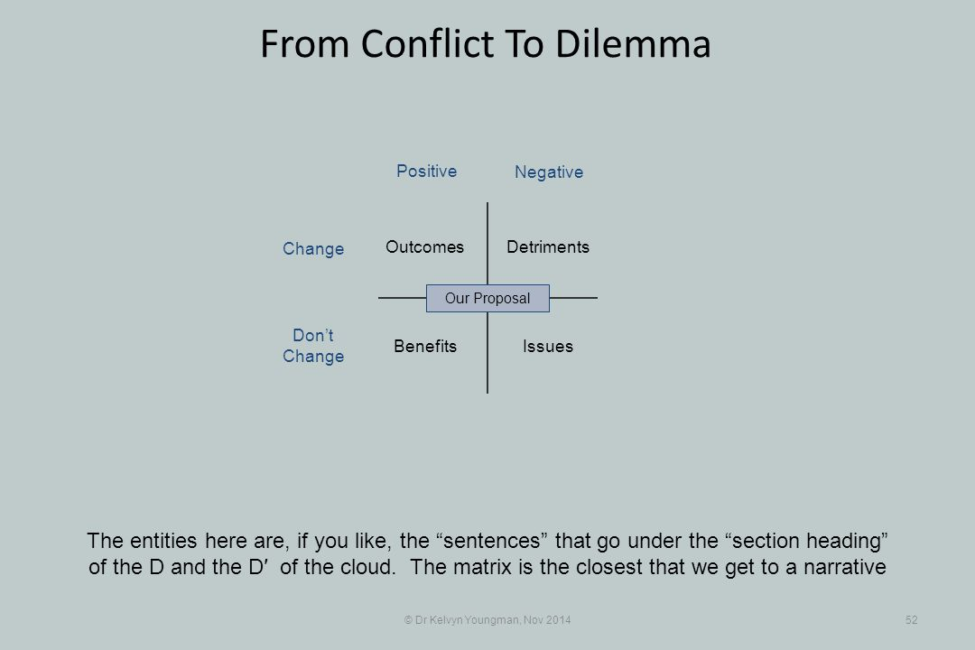 """© Dr Kelvyn Youngman, Nov 201452 From Conflict To Dilemma The entities here are, if you like, the """"sentences"""" that go under the """"section heading"""" of t"""