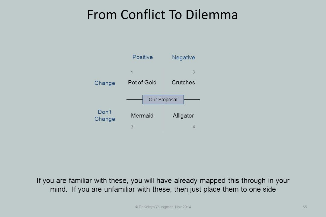 © Dr Kelvyn Youngman, Nov 201455 From Conflict To Dilemma If you are familiar with these, you will have already mapped this through in your mind. If y