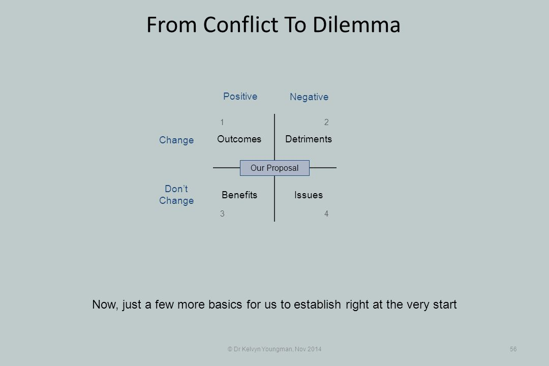 © Dr Kelvyn Youngman, Nov 201456 From Conflict To Dilemma Now, just a few more basics for us to establish right at the very start Benefits Detriments